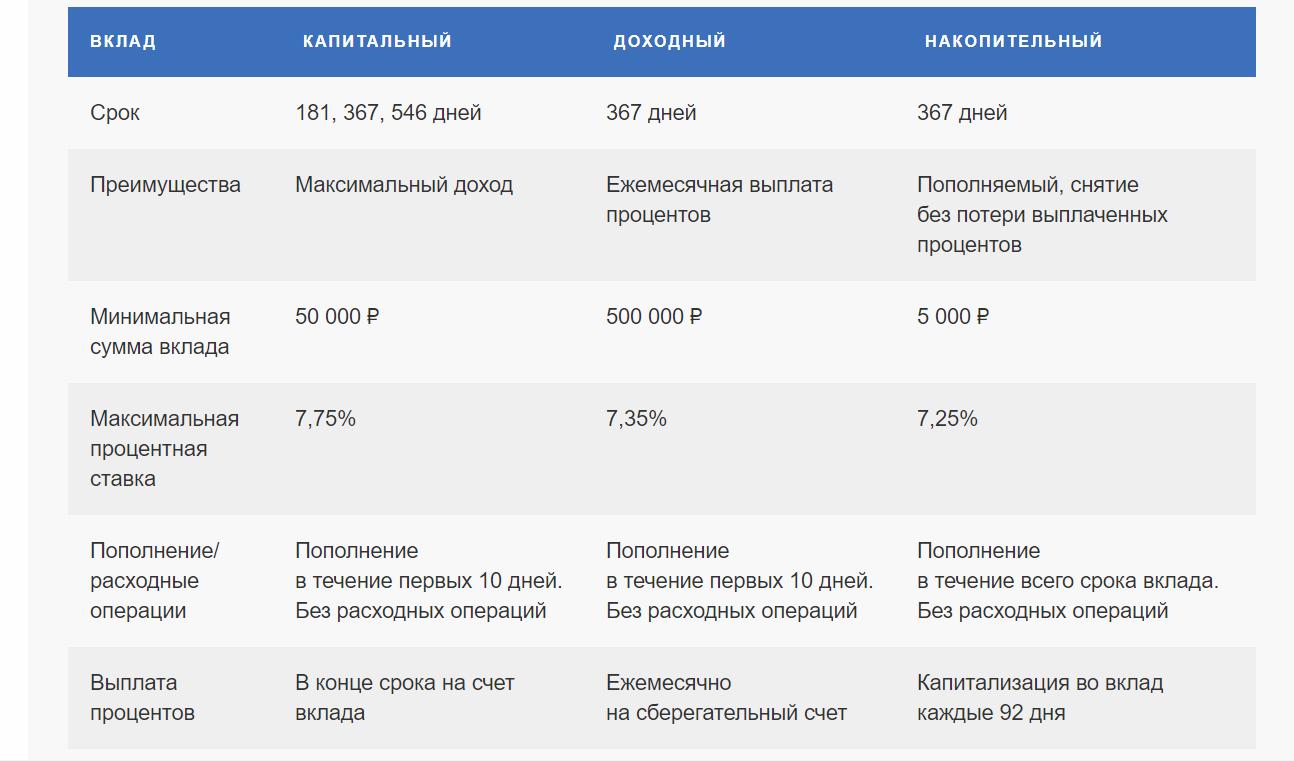 Вклад Накопительный в Почта Банк
